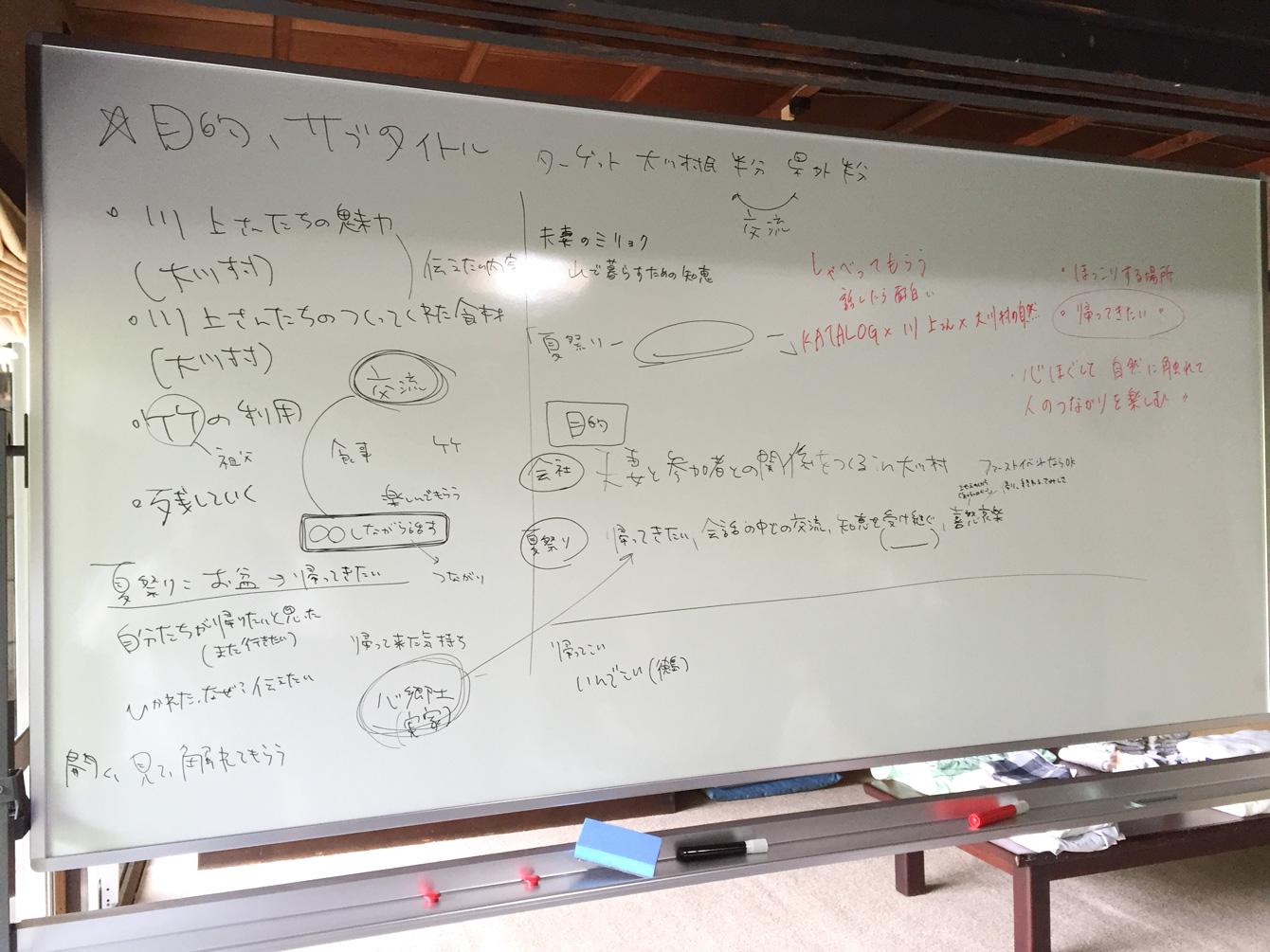 大川村イベントのアイデアをチームでまとめていく。